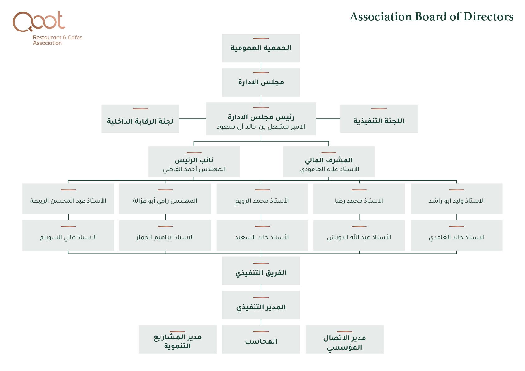 Qoot_Board of Directors_Arabic